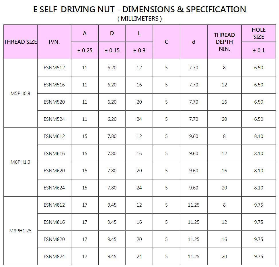 E SELF-DRIVING NUT, SEX BOLTS,SLEEVE NUT,FASTENERS, ARCHITECTURAL, HARDWARE,翼型螺帽,防盜螺母,防盜螺絲